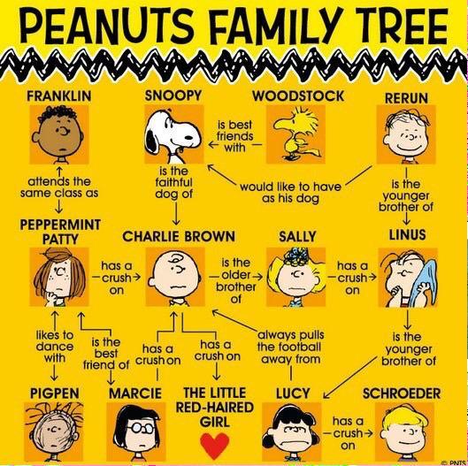The Peanuts Family tree. http://t.co/B0d1M0gdHc