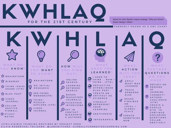KWL chart for the 21st Century http://t.co/5E4hbnDuCn