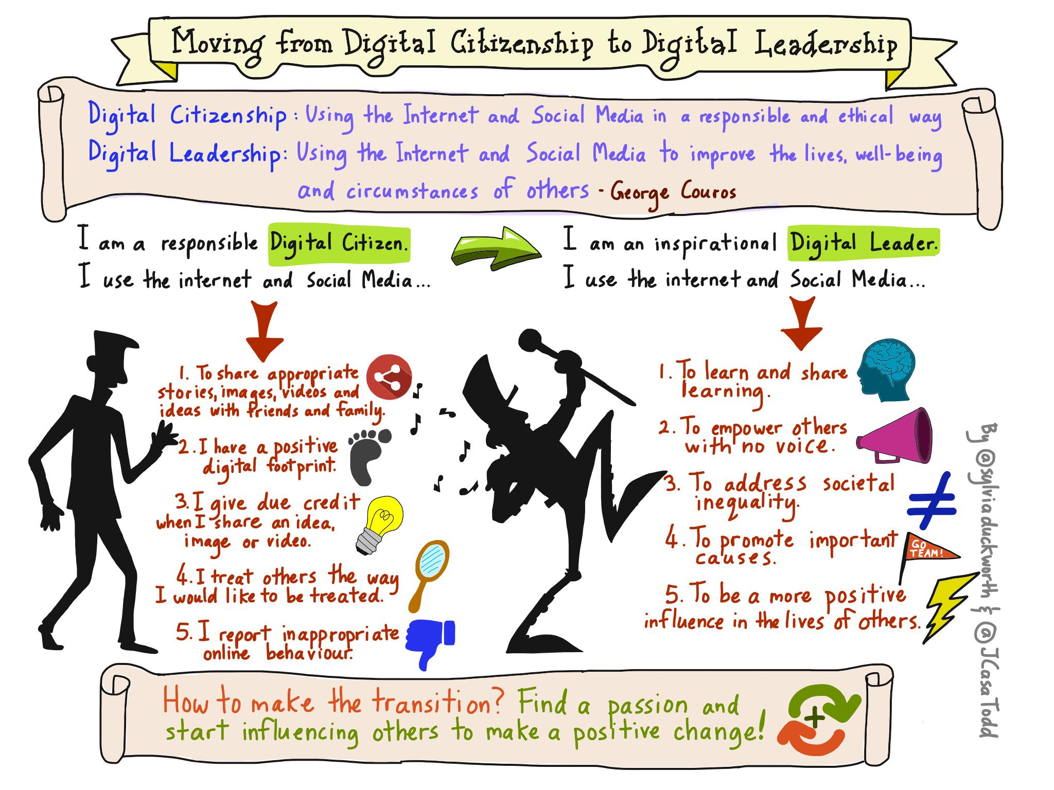 New #sketchnote:Moving from Digital Citizen to Digital Leader cc @zecool @jamestsanders #geniushour @ShakeUpLearning http://t.co/SYVwB6ss83