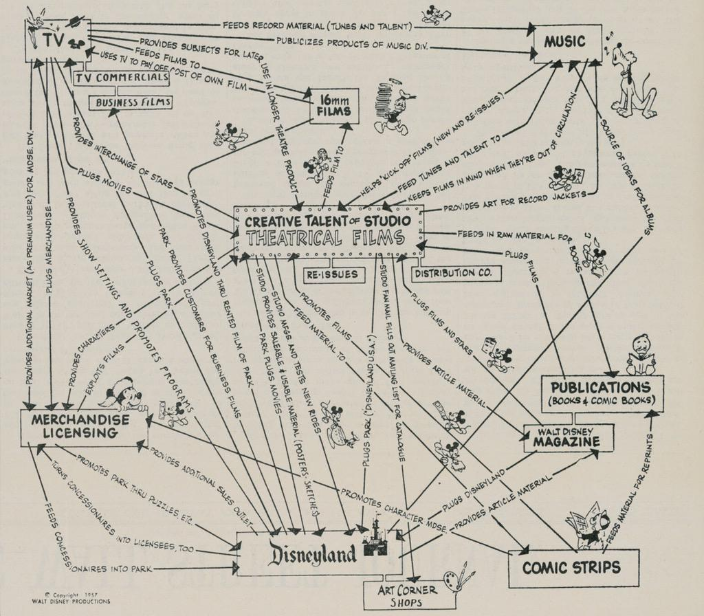 Jack (@jack): The actual strategy drawing Walt Disney gave investors. Unbelievably great (and timeless). https://t.co/SloLoFn5yk http://t.co/rejejCvgO4