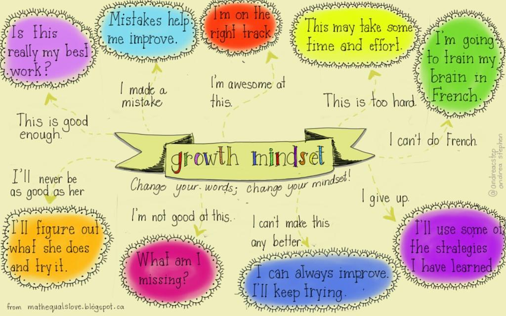Growth Mindset focus http://t.co/IoHAw6Vrnf