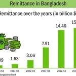 Under #SheikhHasina led Awami League govt, #remittance inflow has seen record growth Courtesy: @dailystarnews http://t.co/eeNDeTatPW