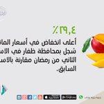 (29.4%) اعلى انخفاض في سعر المانجو سجل بمحافظة ظفار . #عمان #أسعار_المواد_الغذائية http://t.co/YdQEpYKOLS