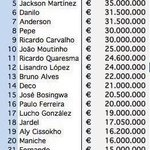 [#Transfert] Porto a gagné plus de 600M€ avec la vente de ses joueurs depuis 2004 ! http://t.co/1Cjld4R6JM