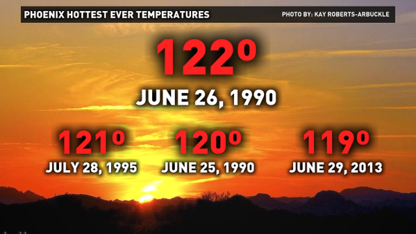 Today is the 25th anniversary of phoenix 39 s hottest temp for Today s interiors phoenix