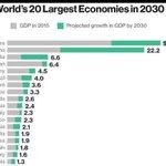Eger çogulcu demokratık adaletli bir yönetim getirilmezse,Türkiye 2030 yılında 19. Büyük ekonomi olacak.