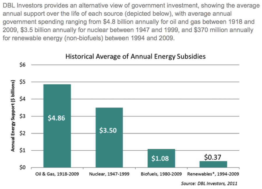 Information from @AWEA's fact sheet on U.S. Energy Incentives. Time to flip Oil & Gas and Renewables. http://t.co/IOn9QXNsER
