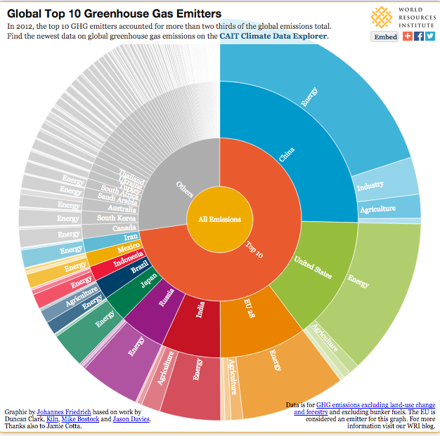 Which countries are responsible for #climate emissions? Check out @WorldResources' new chart: http://t.co/1t9DR6uHcj http://t.co/mG2aB1QSf8