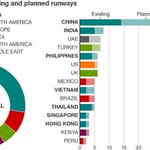RT @BBCWorld: Global airport expansion is witnessing a