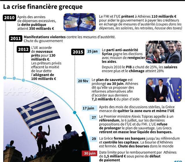 Une infographie concise et bien foutue pour comprendre la crise en Grèce - by @afpfr http://t.co/F7ywQOpxgx