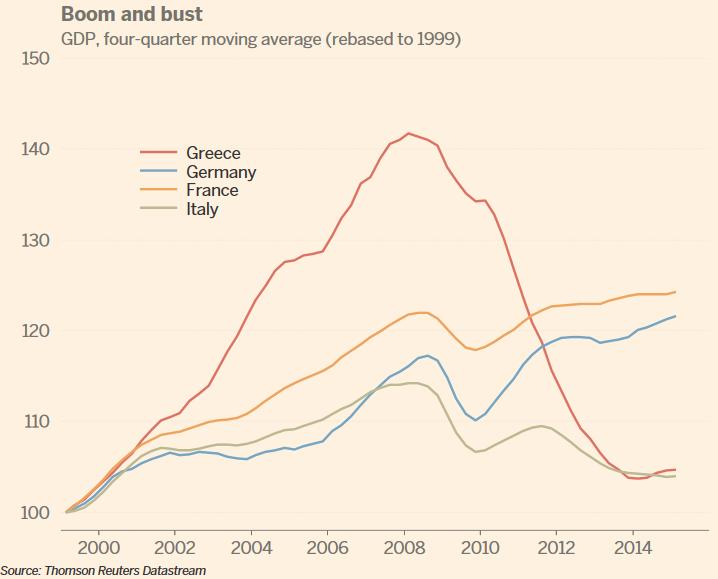 . @Gilesyb @RobinWigg Greek bust followed outrageous boom. Greek GDP rise since 1999 approx = Italy http://t.co/AdzrzshhzI