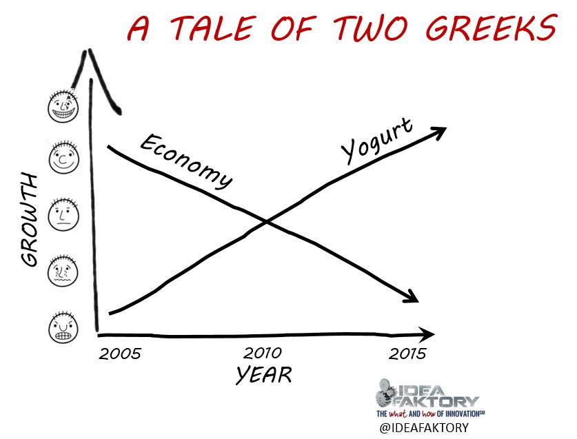 A Tale of Two Greeks: The Greek economy versus Greek Yogurt  #economy @ideafaktory http://t.co/vMfMZCXjVm