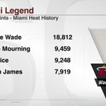 Dwyane Wades 18,812 points are nearly twice as many as anyone else in @MiamiHEAT history: http://t.co/FKNKcqAS9U