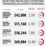 .@EconomicPolicy has helpful chart showing the impacts of various overtime plans. Obamas threshold = $50,440 http://t.co/AOaf32W3LM