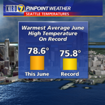 The heat is still on around #Seattle and Puget Sound. Well easily break records for warmest avg. June temperature. http://t.co/nsFp0yYIcm