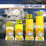 A chance for AM & PM storms & coverage will peak around 30%. Pretty nice, right? #tampa @abcactionnews http://t.co/wwkucnjUPf