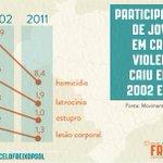 A participação de jovens em crimes violentos caiu entre 2002 e 2011. #VotoContra171 http://t.co/I7ptNvpPo2