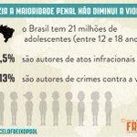 """Segundo o """"18 Razões"""", só 0,5% dos 21 milhões de adolescentes no Brasil cometeram atos infracionais #VotoContra171 http://t.co/091s4Kbd85"""