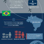 SHARE: Both U.S. & Brazil would benefit tremendously from Visa Waiver Program expansion http://t.co/0M4nHx1pq6 @POTUS http://t.co/xN5UEPOBPR