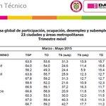 #OJOALDATO Armenia nuevamente primera ciudad con mayor desempleo según @DANE_Colombia una tasa de 15.7% #1150am http://t.co/Ai5Ibv8rCR