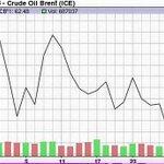 Harga minyak dunia turun sejak 10 Jun. Takda justifikasi naikkan harga petrol RON95 & RON97 mulai esok. Ini menindas! http://t.co/DfKBJIypzy