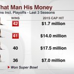 In the last 3 seasons including the playoffs, Russell Wilson has more wins than Tom Brady & Peyton Manning. http://t.co/pBoN1gURSx