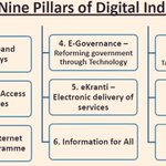 The Nine Pillars of #DigitalIndia. http://t.co/Xvyhf10hIz