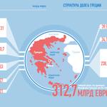 Кому и сколько должна Греция – инфографика http://t.co/52WePEaAwm http://t.co/7cJa1ILdb2