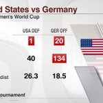 The U.S. has given up ONE goal in the World Cup. Germany has scored 20. What gives tonight? http://t.co/5OqF8koJJD http://t.co/jzxget9mIk