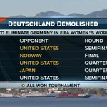 Every team that has knocked #GER out of the WWC has gone on to win the tournament. #FWWConFOX http://t.co/29Cbu5oLVT