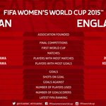 HEAD TO HEAD: 3 hours to kick-off in Edmonton. We take a look at the #FIFAWWC records of #JPN & #ENG. http://t.co/cviUM8wURK