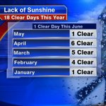 Where is #Summer #Sun deprived #Chicago Only 18 completely clear days since January 1st @Fox32News @NWSChicago http://t.co/bSZlHukirF