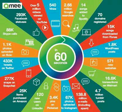 This is how much the Internet handles in 60 seconds! http://t.co/52ZES5ztOg http://t.co/fLakhe5vbh