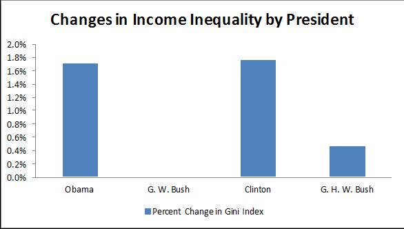 #Inequality increased under both #Clinton & #Obama. This chart shows it all http://t.co/IVyx5WnN2Y http://t.co/tgmiBXf02t