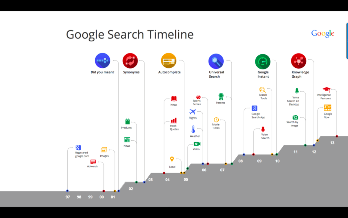 BONUS SLIDE: Google's search updates, 1997 - 2014 - LOTS of mobile innovation. #mozcon #MobileSEO http://t.co/xcuPZi4dzc