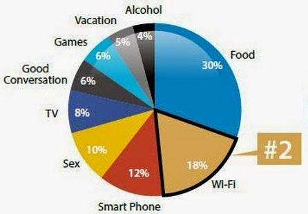 Is Your Wi-Fi More Important Than S*x? Data says YES! How to speed it UP  http://t.co/mAKhmjrrXQ v/ @MarshaCollier http://t.co/oE8SNhtzd8