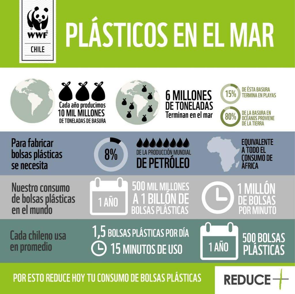 Consumimos un millón de bolsas plásticas por minuto en el mundo!!! No será demasiado? http://t.co/UoDStt5pOX