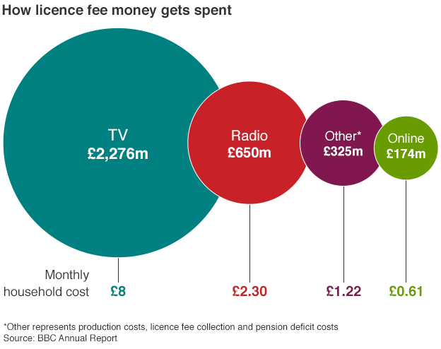 61p /month for BBC online = incredible value. Licence fee critics make little sense to me http://t.co/hWYrL0pCOK http://t.co/zK5uGWccOg