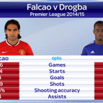 Here is how Falcao compares to Drogba when looking at last season #SSNHQ http://t.co/e1GXnkdHEd