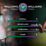 """""""I expect more people to be rooting for Venus... I would be rooting for Venus"""" - Serena Williams #Wimbledon http://t.co/HG0J9wv1sg"""