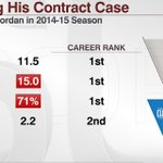 DeAndre Jordan reportedly on verge of signing w/ @dallasmavs The 26-year-old has his best season last year: http://t.co/PLzcVPYwa6