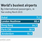 الايكونوميست:#دبي رفعت قدرات مطارها من 23 مليون مسافر في 2005 لـ 75 مليون في 2012 لتتصدر العالم بحركة السفر الدولية http://t.co/tX1eAwPgG3
