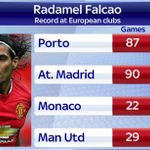 Here is Radamel Falcaos record at European clubs. Will he be a hit at Chelsea? #SSNHQ http://t.co/ff8RoLbJtD