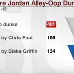 DeAndre Jordan: NBA leader in alley-oop dunks since the start of 2011-12 season (Chris Pauls first with LAC): http://t.co/FyTnjwlzPj