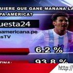 #Encuesta24: 93.8% quiere que Argentina gane la #CopaAmérica #Chile2015 http://t.co/XXGWWuUUTc http://t.co/fuGLWJwkEl