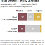 What are the differences btwn Greek & English convos abt the #greekreferendum? http://t.co/iEUt4LkY9u #Greferendum http://t.co/xE1EwWiG4L