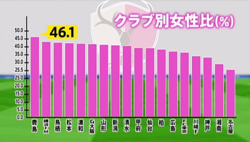 昨シーズン、各クラブの入場者女性比では鹿島アントラーズが46.1%で1位となっている。要因の一つがトイレの数。2001年のスタジアム改修の際、女子トイレの数を大幅に増やした。クラブのホスピタリティ意識で女性客は獲得できる。 #fxb http://t.co/VWlZjXJKC1
