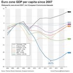 Europe GDP per capita, post-2007 Germany +8% France/Ireland/Portugal/Spain Flat Italy -10% Greece -20% http://t.co/YPT0zv8cbc