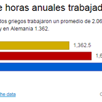 El promedio de horas anuales trabajadas en Grecia, España y Alemania, por @juliatena_nuez #datosgreciaEE http://t.co/zxTcDO5Qsr