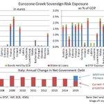 Oh, schattig, België verloor net ~2% GDP aan die fijne Grieken! Grieken mogen verder potverteren tkv onze welvaart http://t.co/BZ0ahF3IZq